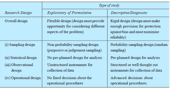 Research designs in research proposals