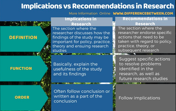implications vs recommendations in a research proposal